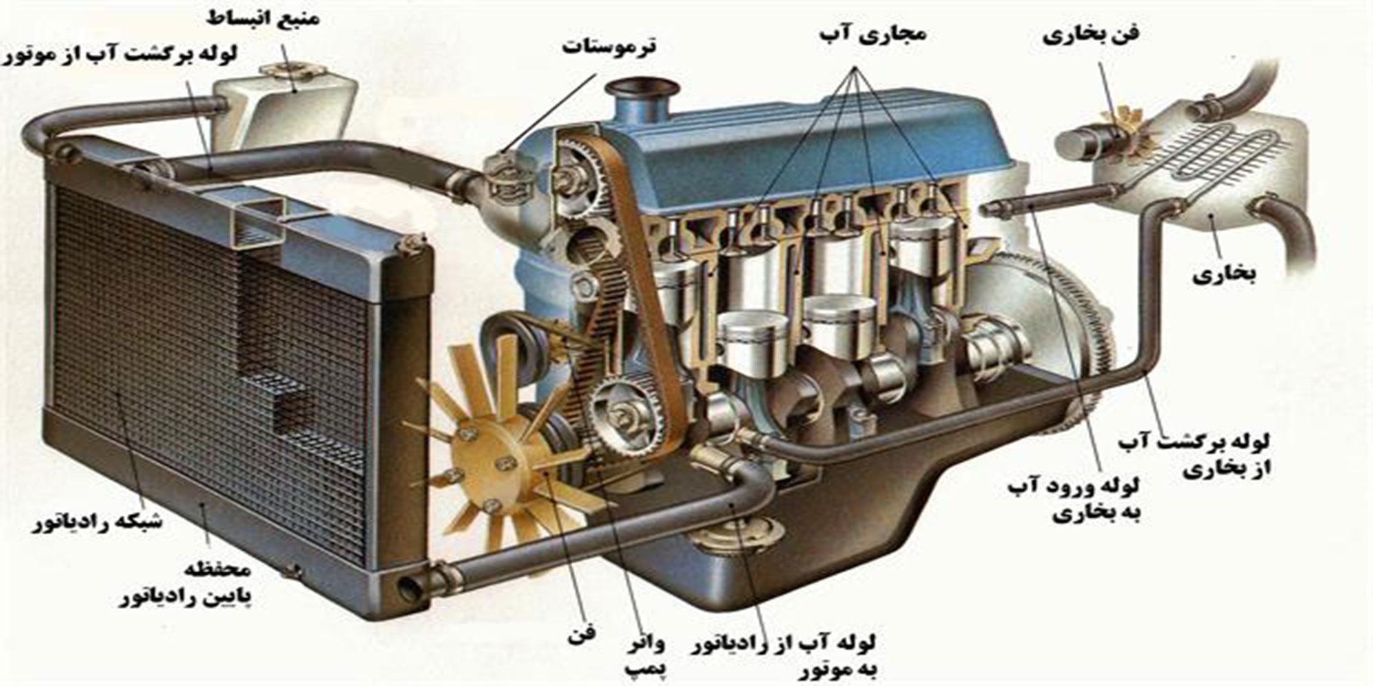 رادیاتور خودرو